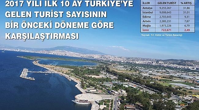 "İZMİR TURİZMİNİN ""CANSUYU "" İNCİRALTI'NDA"